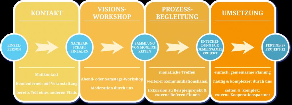 Die vier Schritte des Prozesses eines Nachbarschaftskreises: Kontakt, Visionsworkshop, Prozessbegleitung, Umsetzung