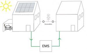 Neighborhood Supply Energiemmangementsystem